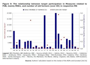 Figure 9: The relationship between target participation in Measures related to P2B, mainly M061, and number of old farmers (over 65) in respective MS